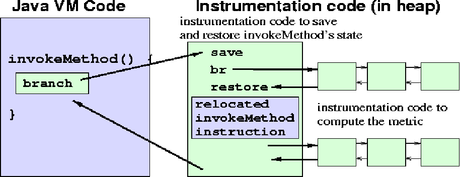 Performance Measurement of Dynamically Compiled Java