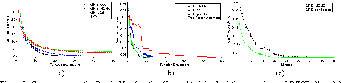 Figure 3 for Practical Bayesian Optimization of Machine Learning Algorithms