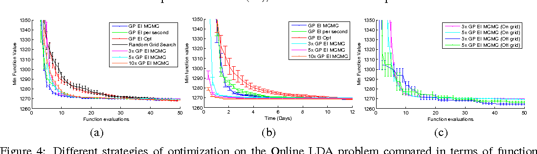 Figure 4 for Practical Bayesian Optimization of Machine Learning Algorithms