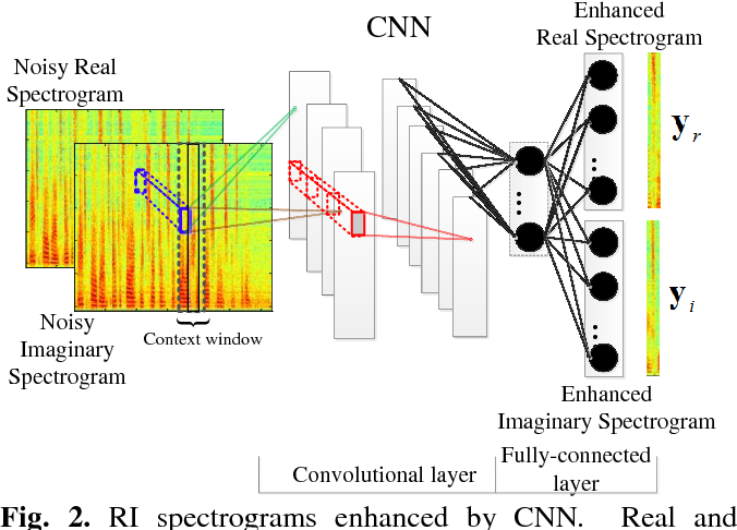 Figure 3 for Complex spectrogram enhancement by convolutional neural network with multi-metrics learning