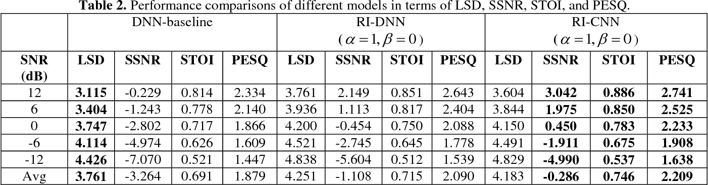 Figure 4 for Complex spectrogram enhancement by convolutional neural network with multi-metrics learning
