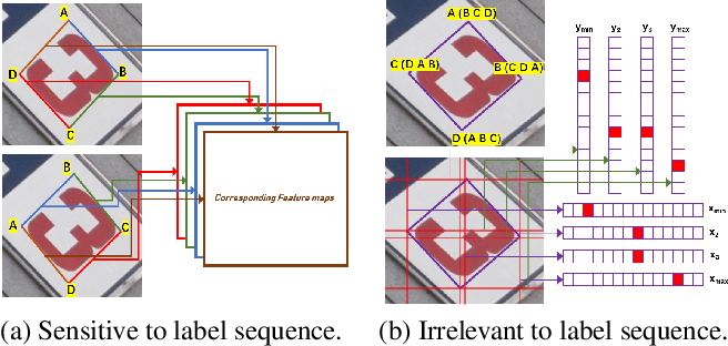 Figure 1 for Omnidirectional Scene Text Detection with Sequential-free Box Discretization