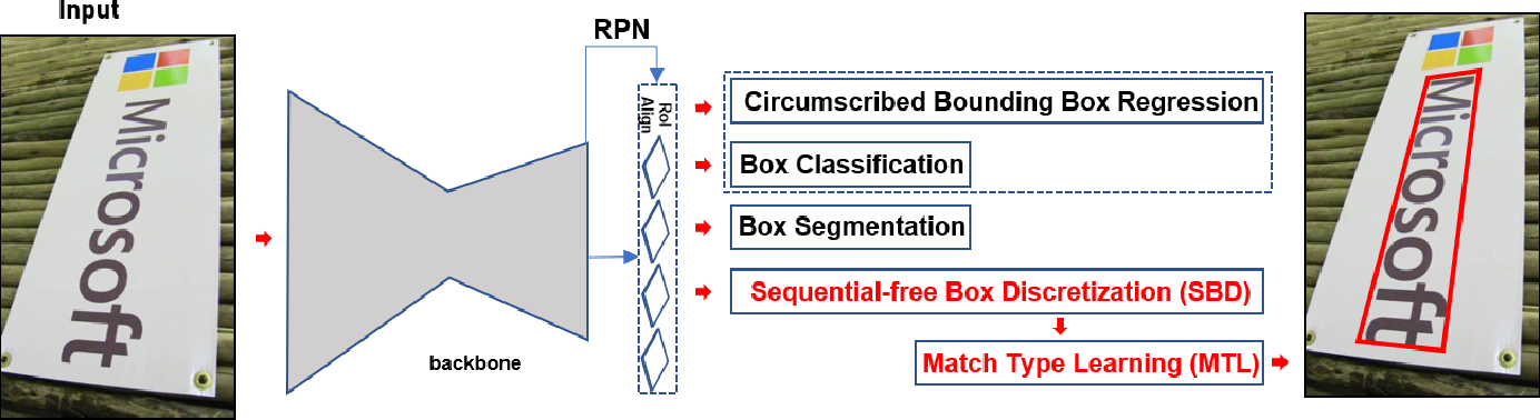 Figure 3 for Omnidirectional Scene Text Detection with Sequential-free Box Discretization