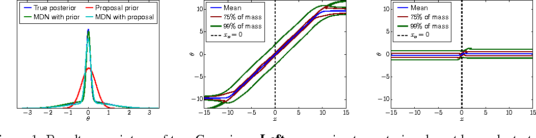Figure 1 for Fast $ε$-free Inference of Simulation Models with Bayesian Conditional Density Estimation