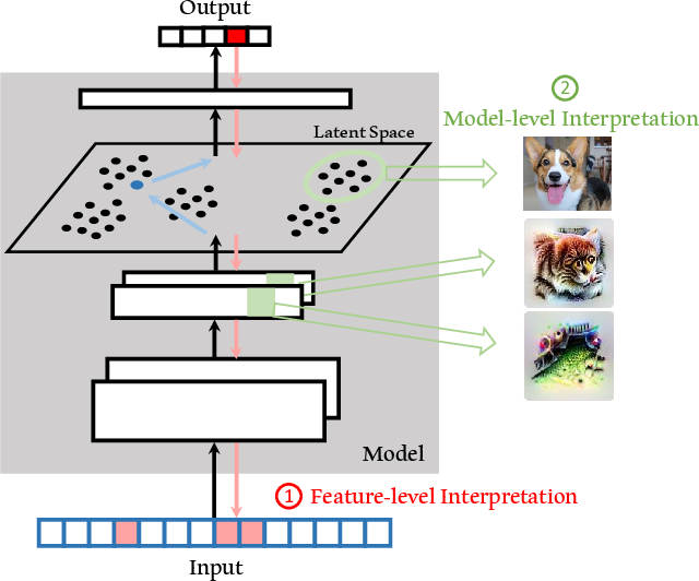 Figure 1 for Adversarial Machine Learning: An Interpretation Perspective