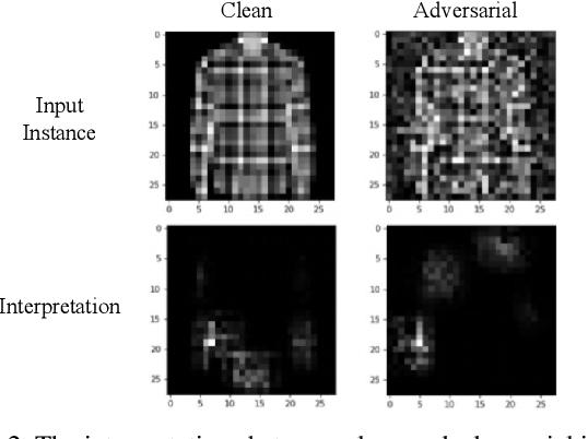 Figure 2 for Adversarial Machine Learning: An Interpretation Perspective