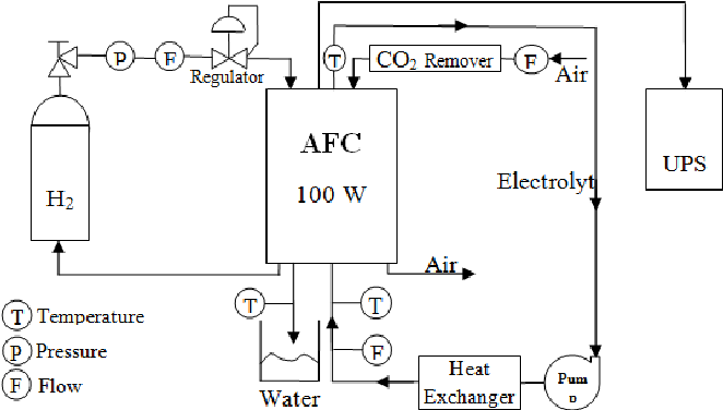 Figure 2 from Alkaline Fuel Cell (AFC) Engineering Design