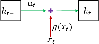Figure 1 for On Attribution of Recurrent Neural Network Predictions via Additive Decomposition