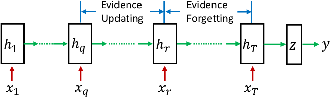 Figure 3 for On Attribution of Recurrent Neural Network Predictions via Additive Decomposition