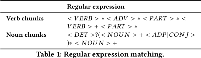 Figure 2 for On Attribution of Recurrent Neural Network Predictions via Additive Decomposition