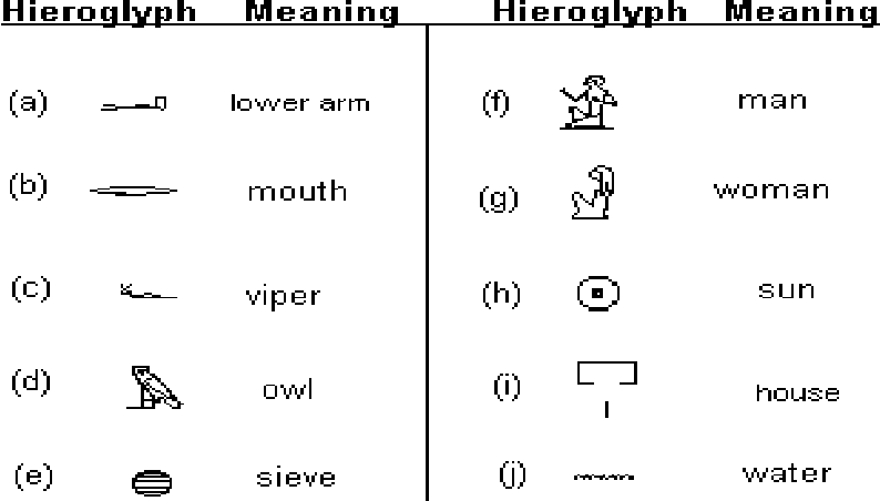 Figure 1 from From Ancient Egyptian Language to Future