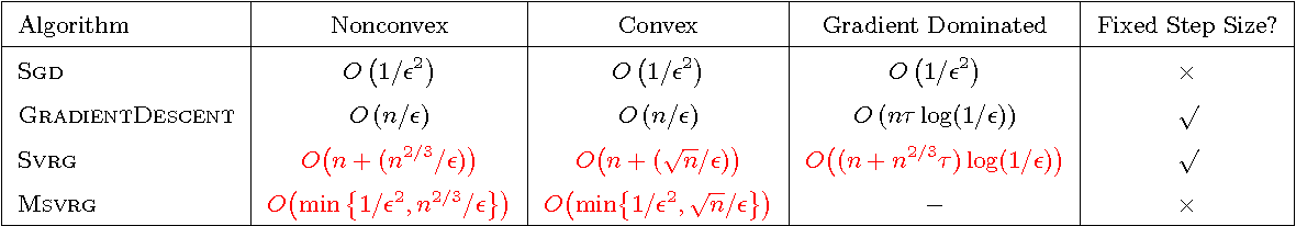 Figure 1 for Stochastic Variance Reduction for Nonconvex Optimization