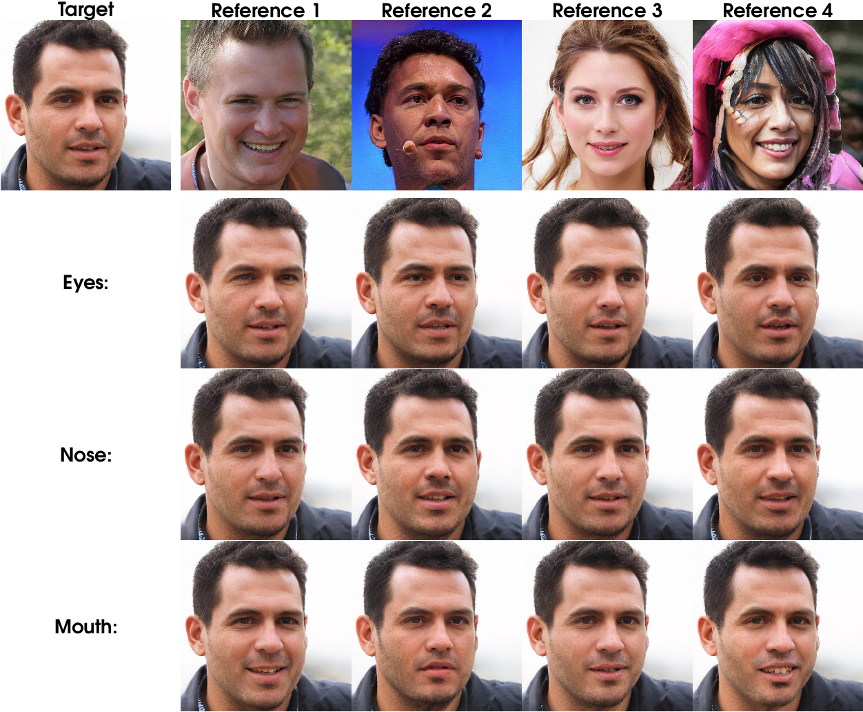 Figure 3 for Editing in Style: Uncovering the Local Semantics of GANs