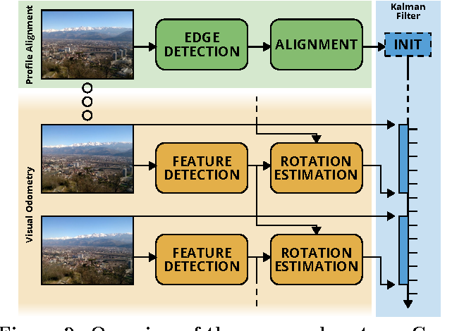 Figure 2 from PhD Forum: Sensor Fusion for Outdoors