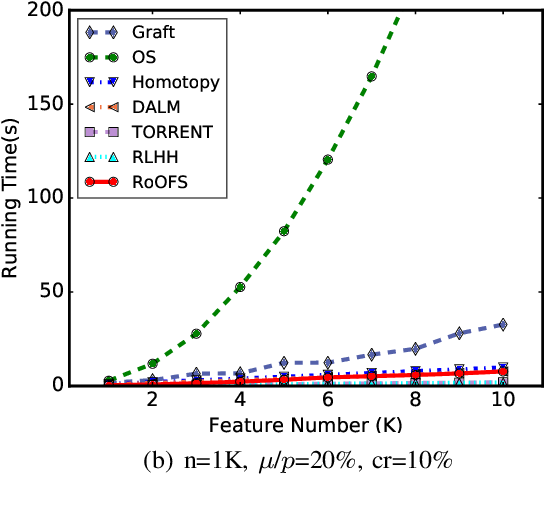 Figure 3 for Robust Regression via Online Feature Selection under Adversarial Data Corruption