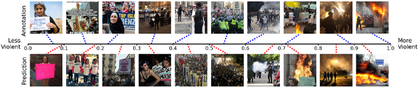 Figure 1 for Protest Activity Detection and Perceived Violence Estimation from Social Media Images