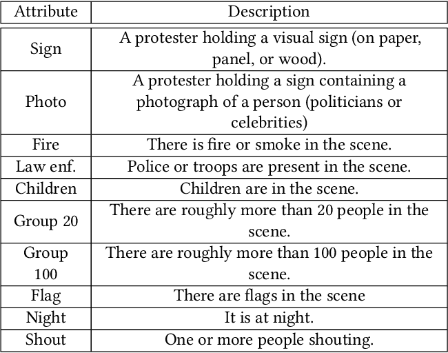 Figure 2 for Protest Activity Detection and Perceived Violence Estimation from Social Media Images