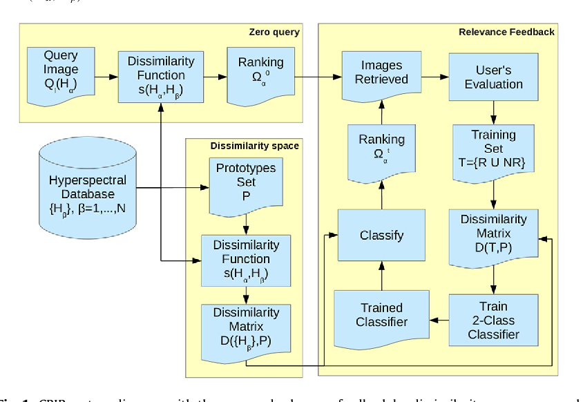 Figure 1 for Further results on dissimilarity spaces for hyperspectral images RF-CBIR
