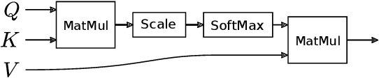 Figure 4 for Attention for Inference Compilation
