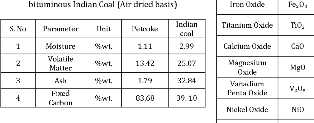 PDF] Comparison of combustion characteristics of Petcoke and