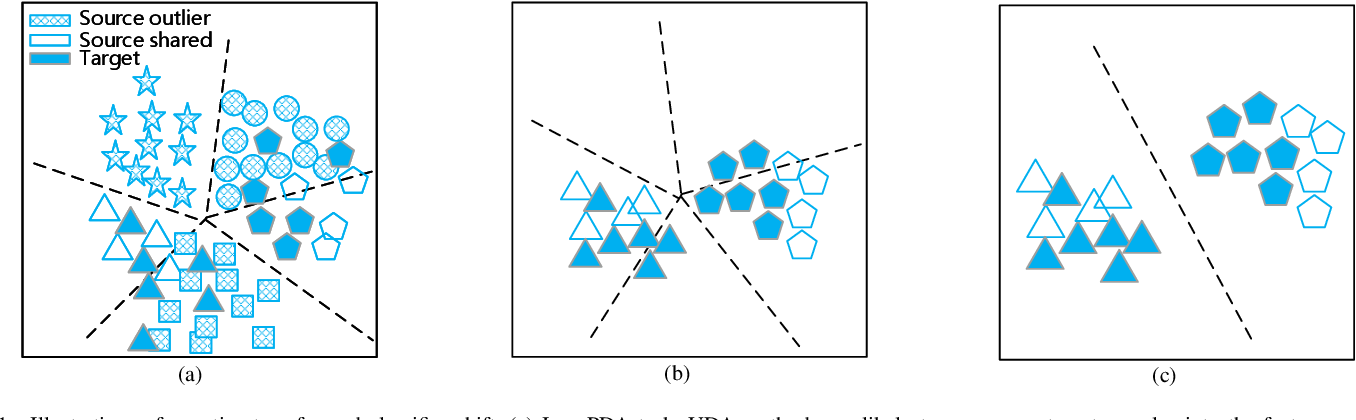 Figure 1 for Learning Target Domain Specific Classifier for Partial Domain Adaptation