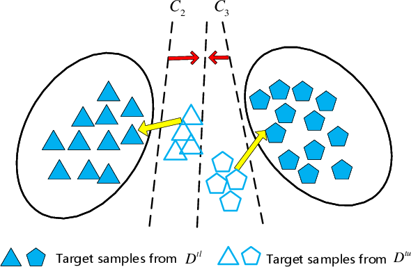Figure 3 for Learning Target Domain Specific Classifier for Partial Domain Adaptation