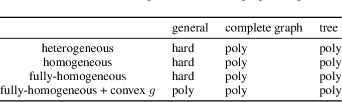 Figure 1 for Computing Equilibria in Binary Networked Public Goods Games