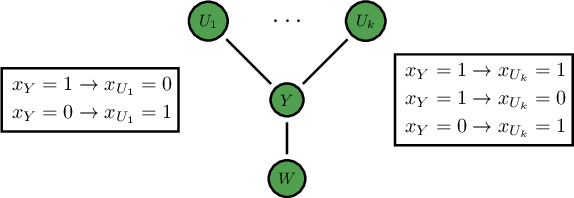 Figure 2 for Computing Equilibria in Binary Networked Public Goods Games