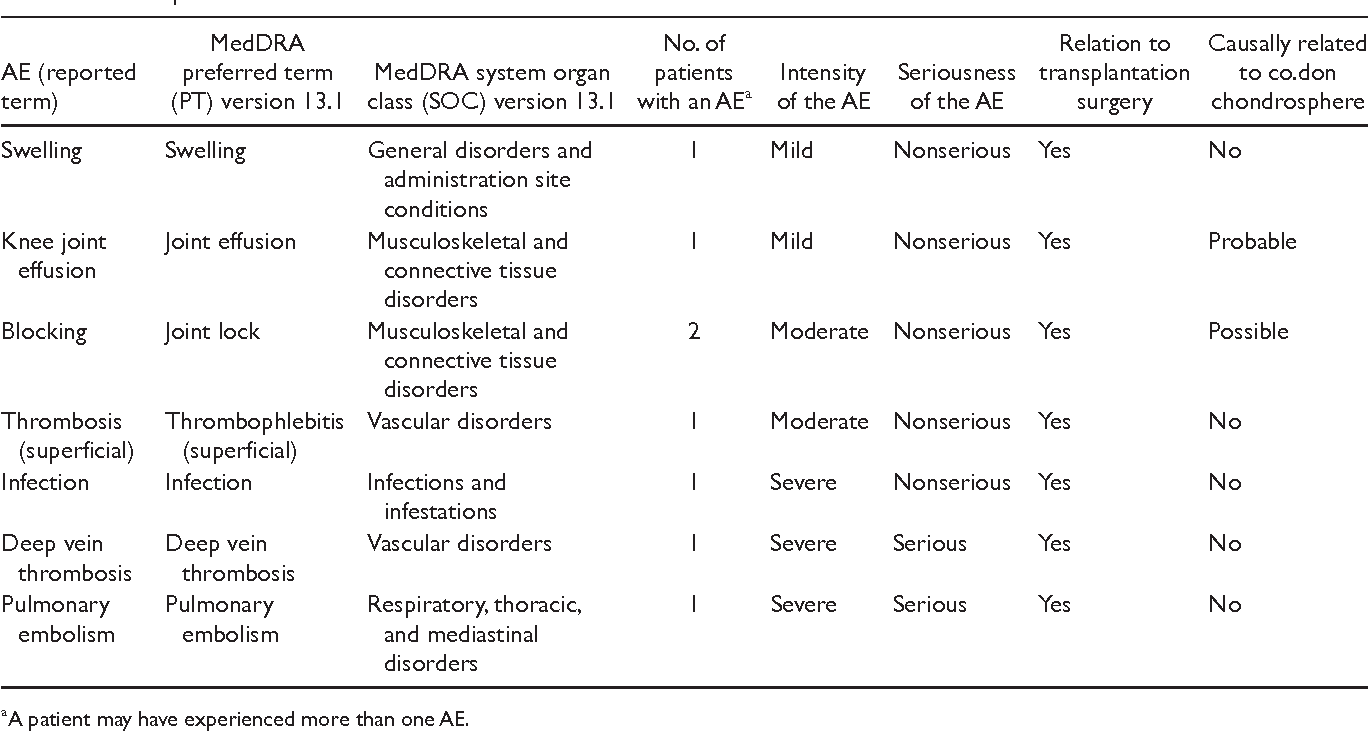 Table 5. Adverse Events (AEs) Reported during the 12-Month Time Course of the Investigator-Initiated Trial with the Spheroids in co.don chondrosphere