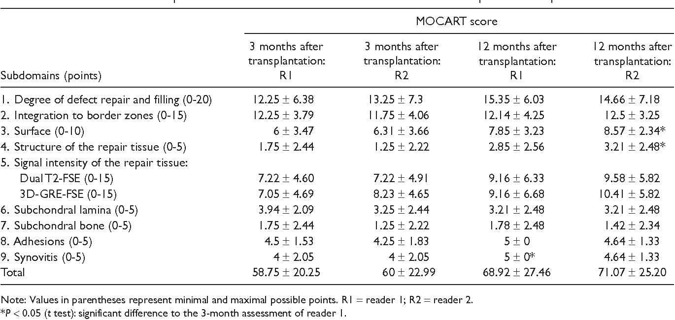 Table 3. Assessment of Defect Repair with the MOCART Score at 3 and 12 Months after Transplantation of Spheroids