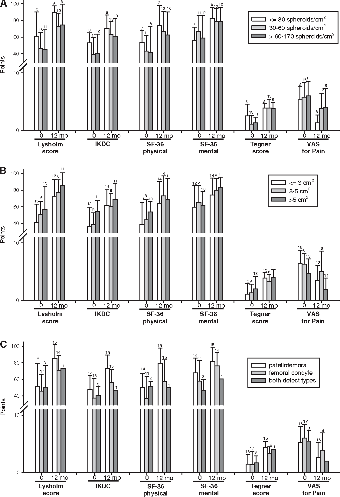 Figure 3. Changes in the self-administered assessment scores from baseline to 12 months after ACT3D depending on the spheroid dosage (A), defect size (B), and defect location (C). Numbers on top of the bars indicate the numbers of patients.