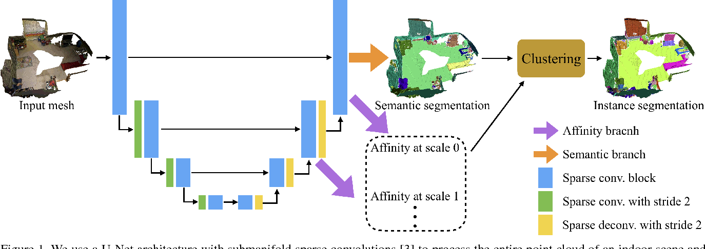 Figure 1 for MASC: Multi-scale Affinity with Sparse Convolution for 3D Instance Segmentation