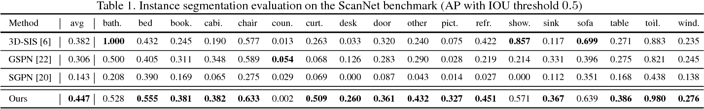 Figure 2 for MASC: Multi-scale Affinity with Sparse Convolution for 3D Instance Segmentation