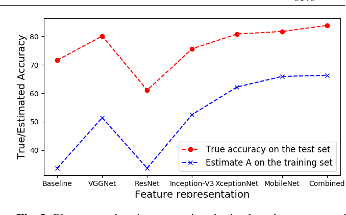 Figure 3 for On evaluating CNN representations for low resource medical image classification