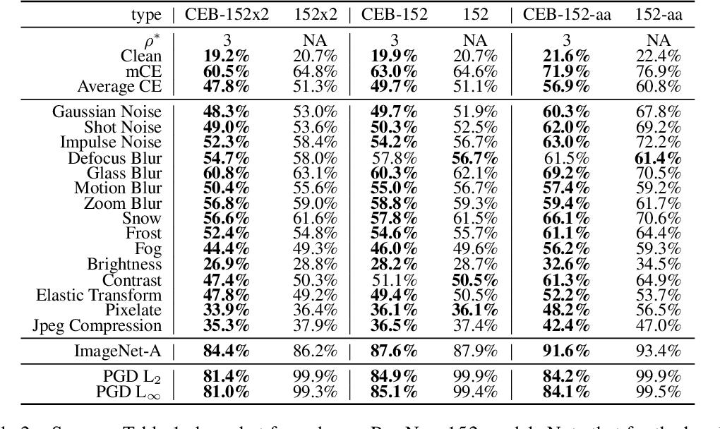 Figure 4 for CEB Improves Model Robustness