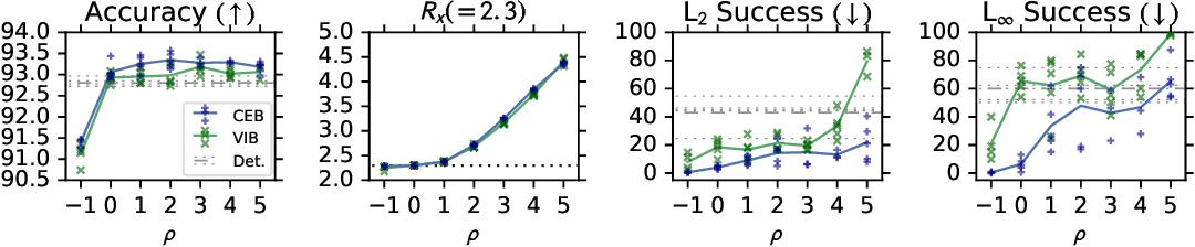 Figure 1 for CEB Improves Model Robustness