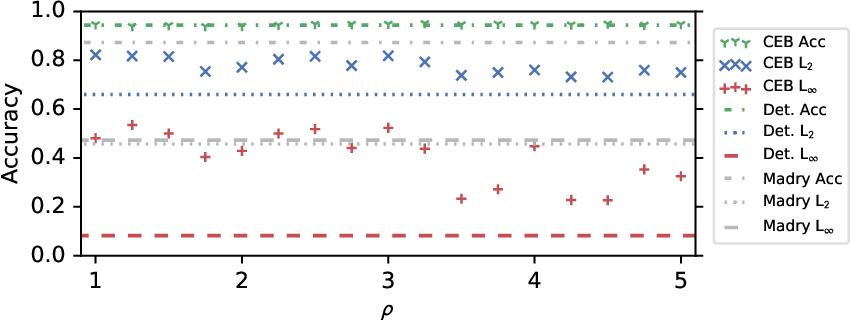 Figure 3 for CEB Improves Model Robustness