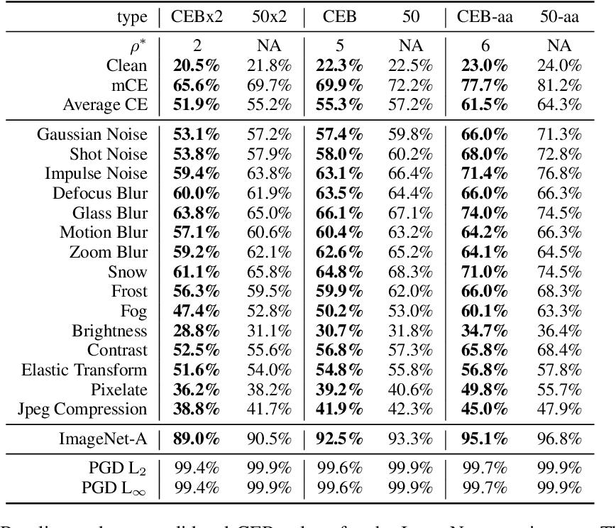 Figure 2 for CEB Improves Model Robustness