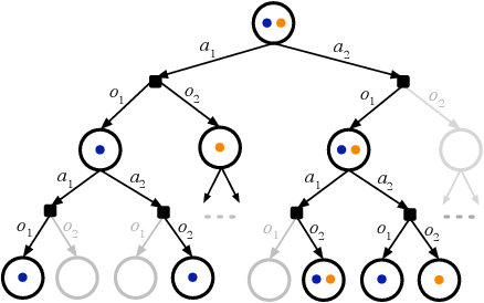 Figure 1 for DESPOT: Online POMDP Planning with Regularization