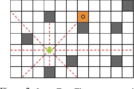 Figure 3 for DESPOT: Online POMDP Planning with Regularization