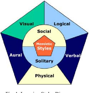Fig. 1. Learning Styles Diagram