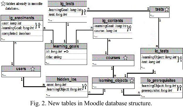 Fig. 2. New tables in Moodle database structure.
