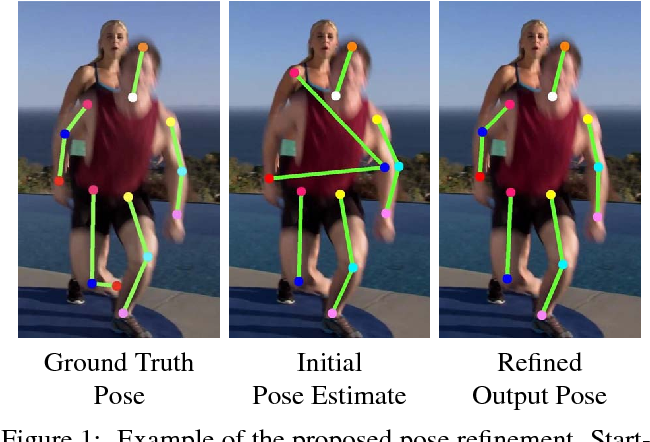 Figure 1 for Learning to Refine Human Pose Estimation