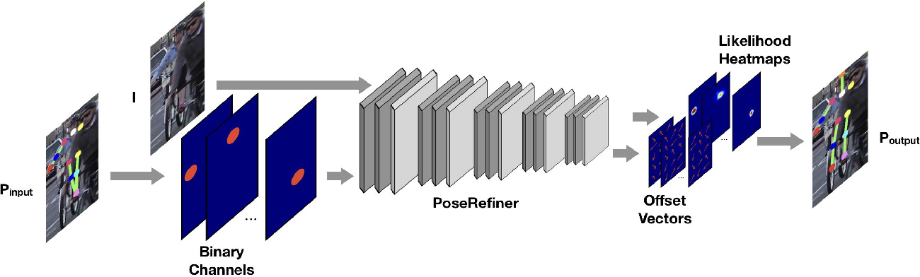 Figure 3 for Learning to Refine Human Pose Estimation