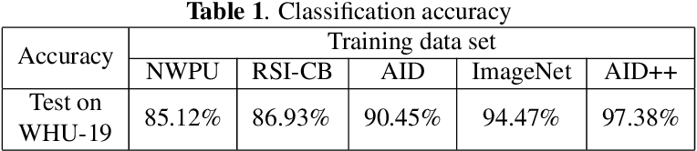 Figure 2 for AID++: An Updated Version of AID on Scene Classification