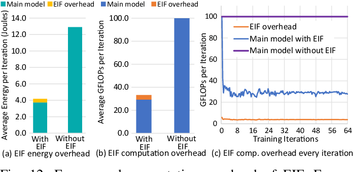 Figure 4 for Enabling On-Device CNN Training by Self-Supervised Instance Filtering and Error Map Pruning
