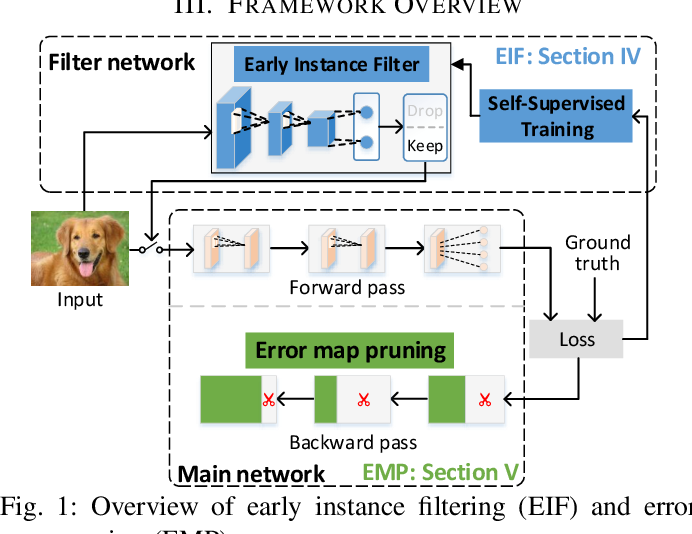 Figure 1 for Enabling On-Device CNN Training by Self-Supervised Instance Filtering and Error Map Pruning