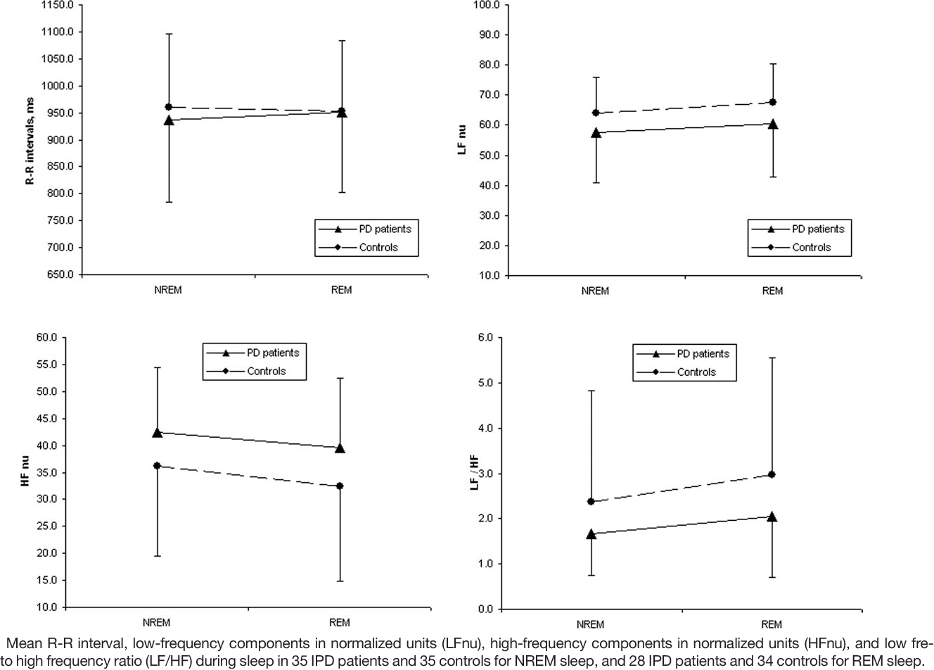 Figure 1 from Reduced sympathetically driven heart rate variability