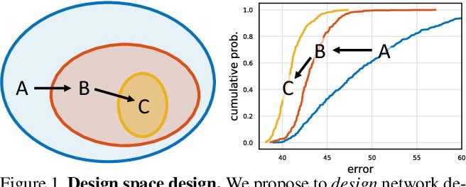 Figure 1 for Designing Network Design Spaces