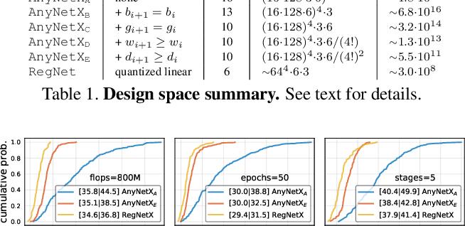 Figure 2 for Designing Network Design Spaces